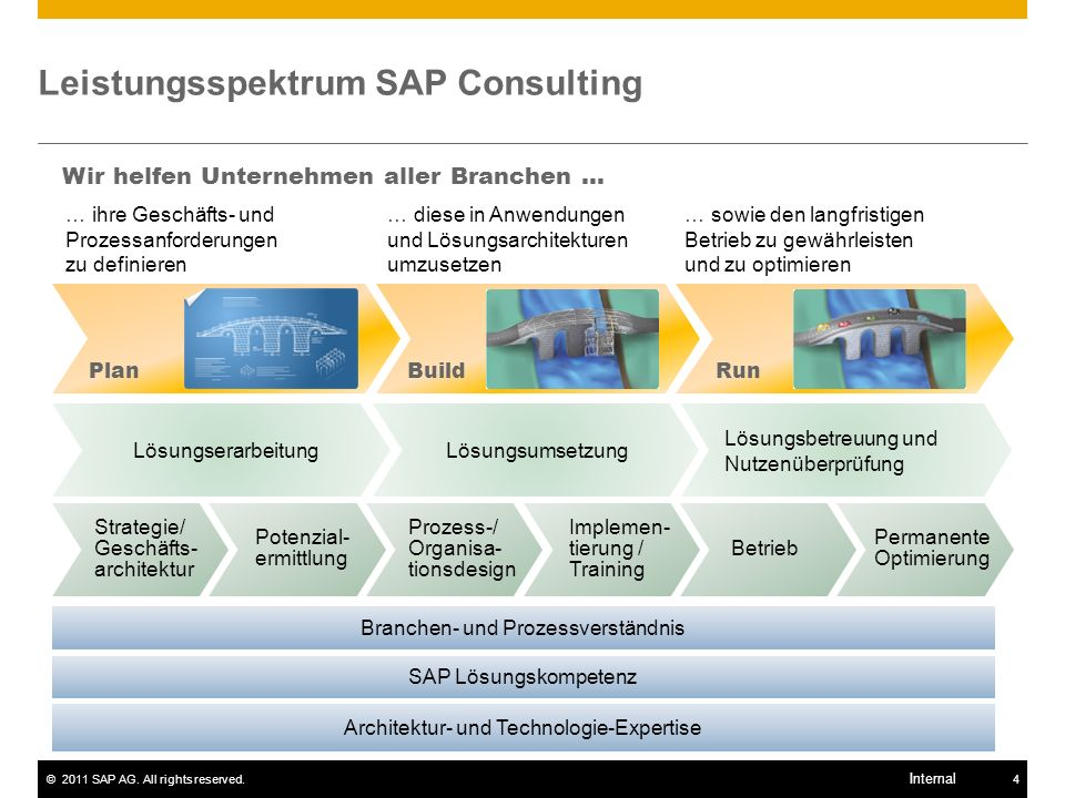 Leistungsspektrum SAP Consulting
