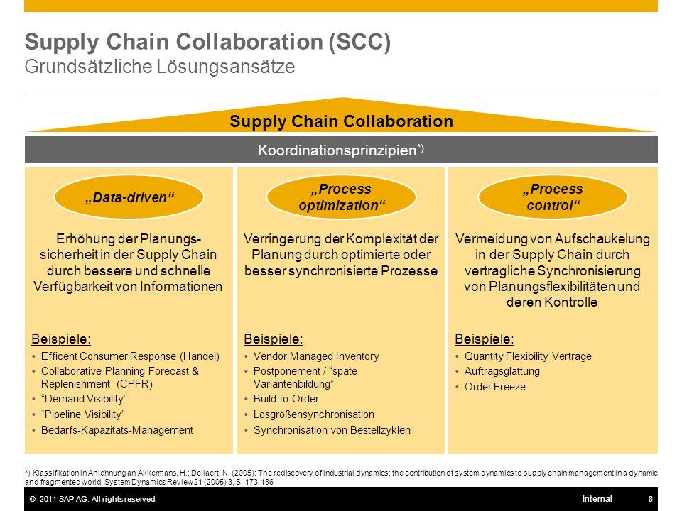 Supply Chain Collaboration (SCC) Grundsätzliche Lösungsansätze