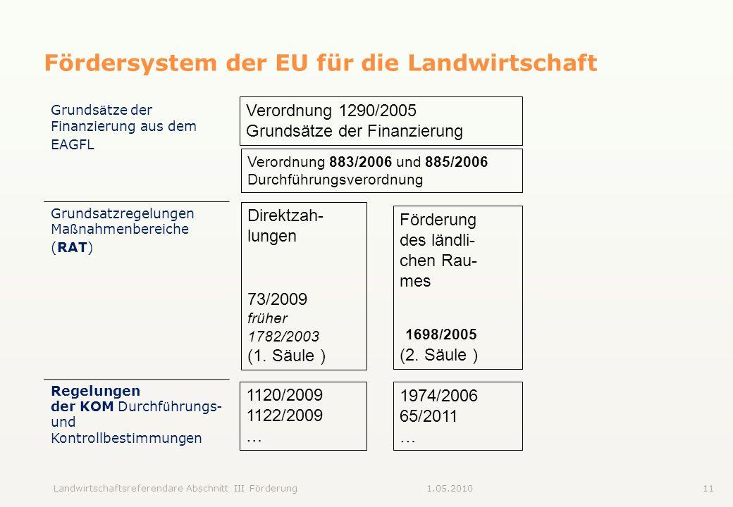 Fördersystem der EU für die Landwirtschaft