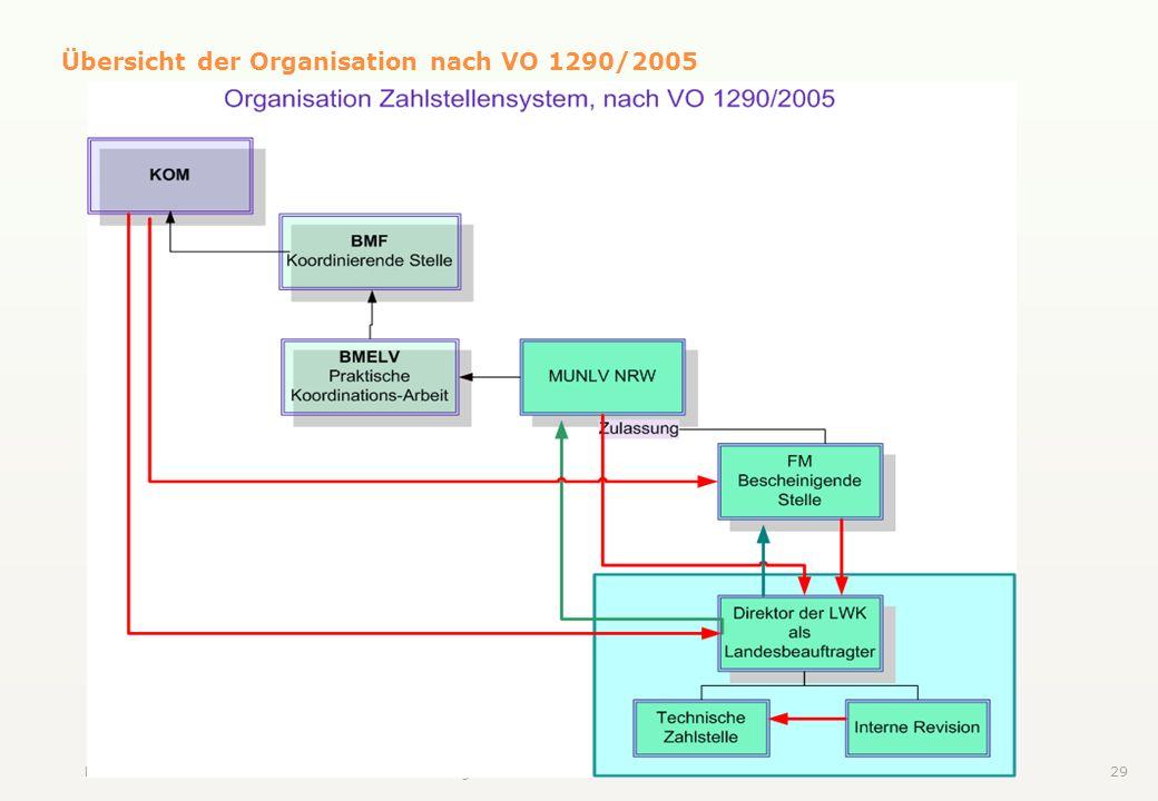 Übersicht der Organisation nach VO 1290/2005