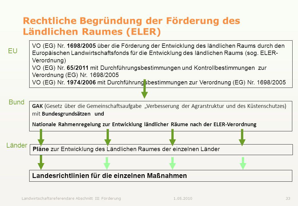 Rechtliche Begründung der Förderung des Ländlichen Raumes (ELER)