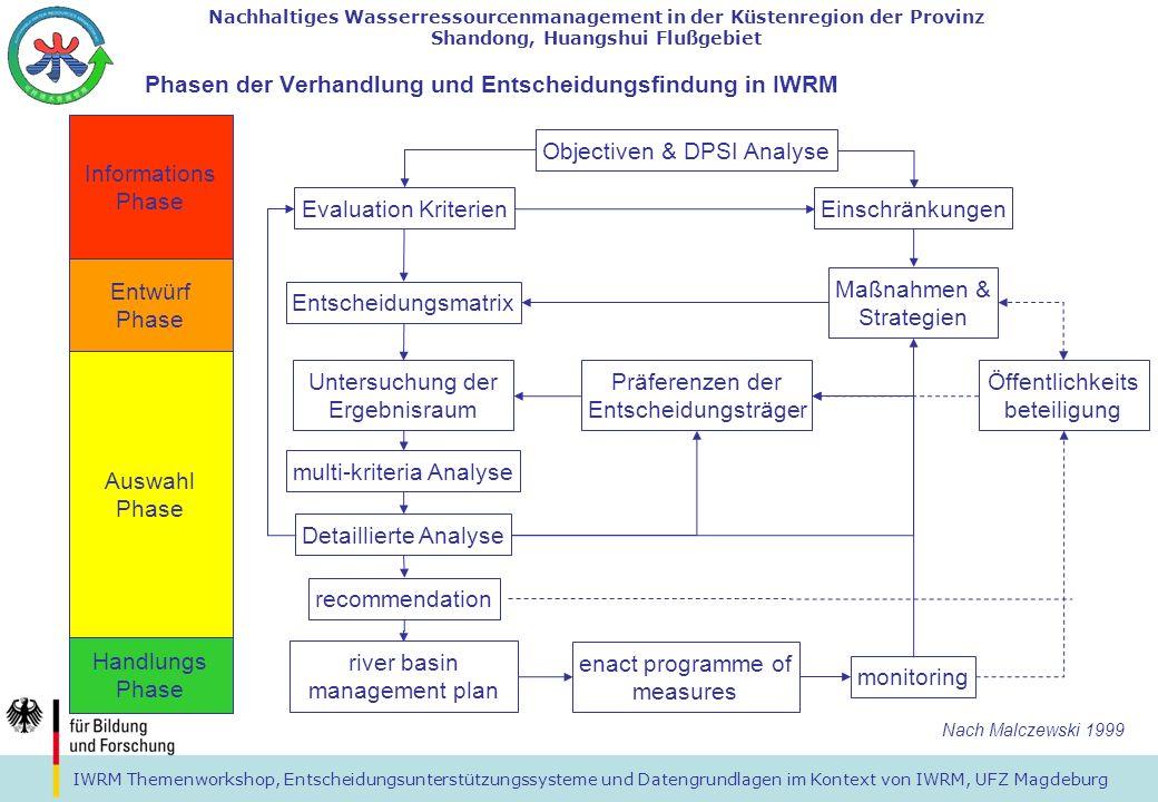 Phasen der Verhandlung und Entscheidungsfindung in IWRM