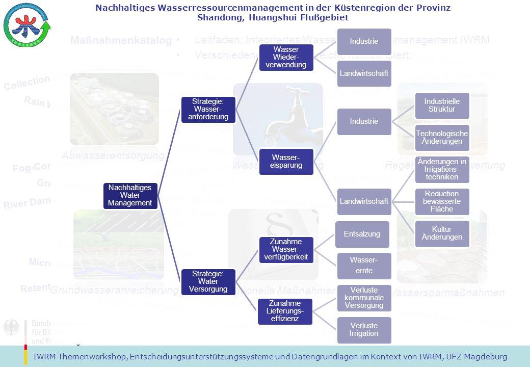 Leitfaden: Integriertes Wasserressourcenmanagement IWRM