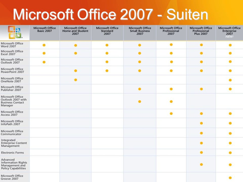 Microsoft Office 2007 - Suiten