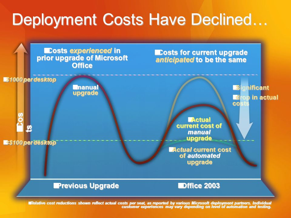 Deployment Costs Have Declined…