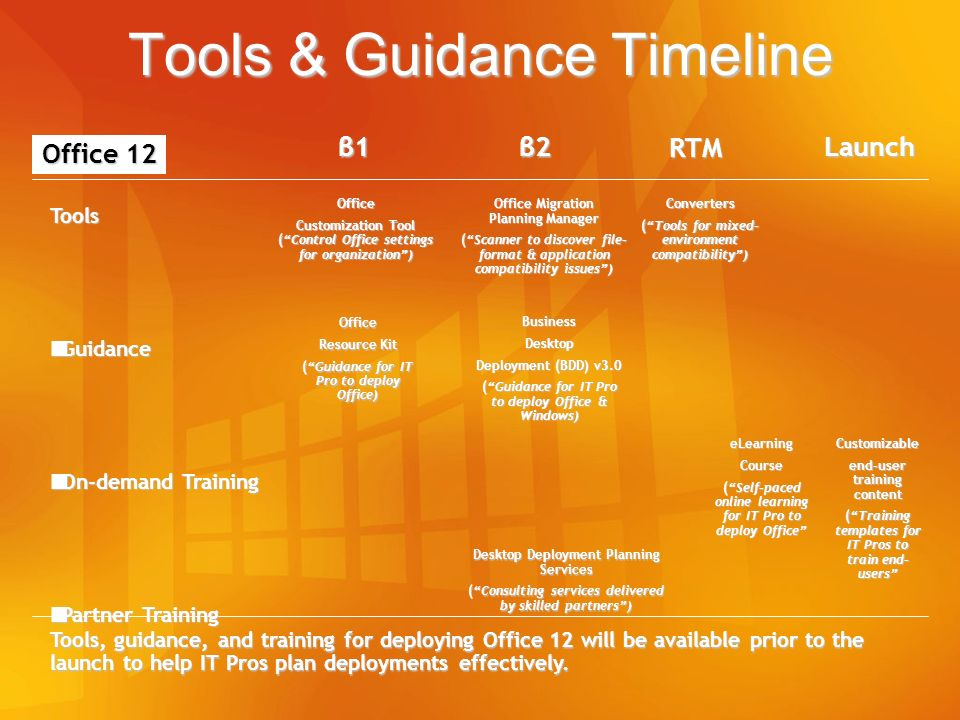Tools & Guidance Timeline