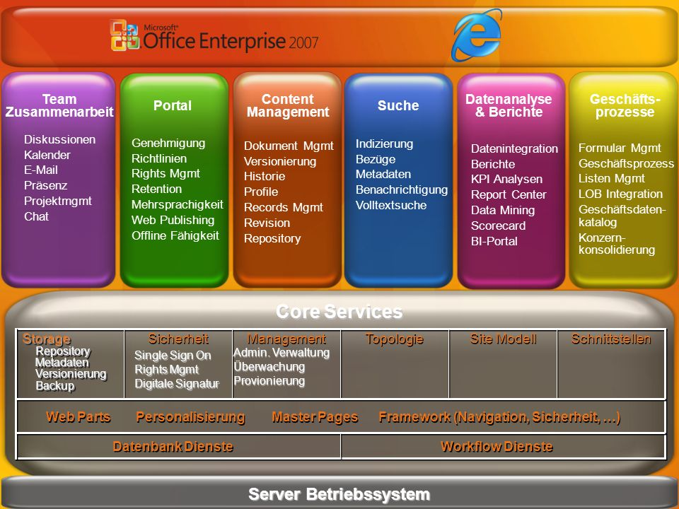 Datenanalyse & Berichte Server Betriebssystem