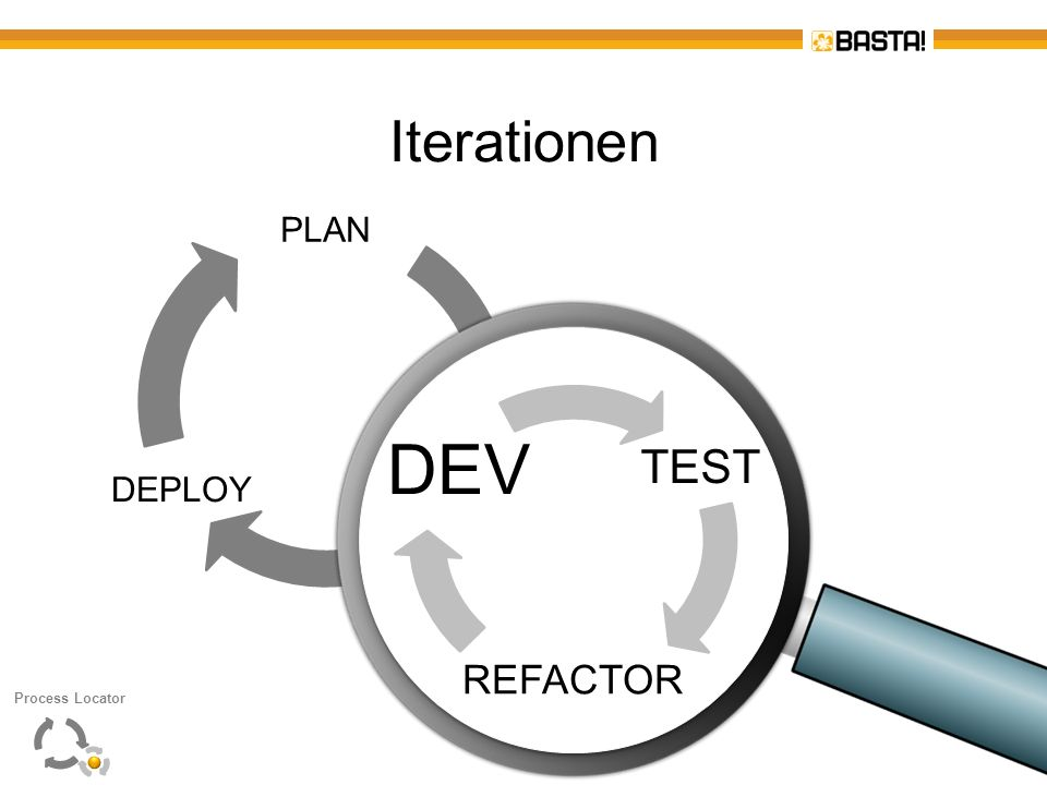 DEV Iterationen TEST REFACTOR PLAN DEV DEPLOY TEST REFACTOR Christian