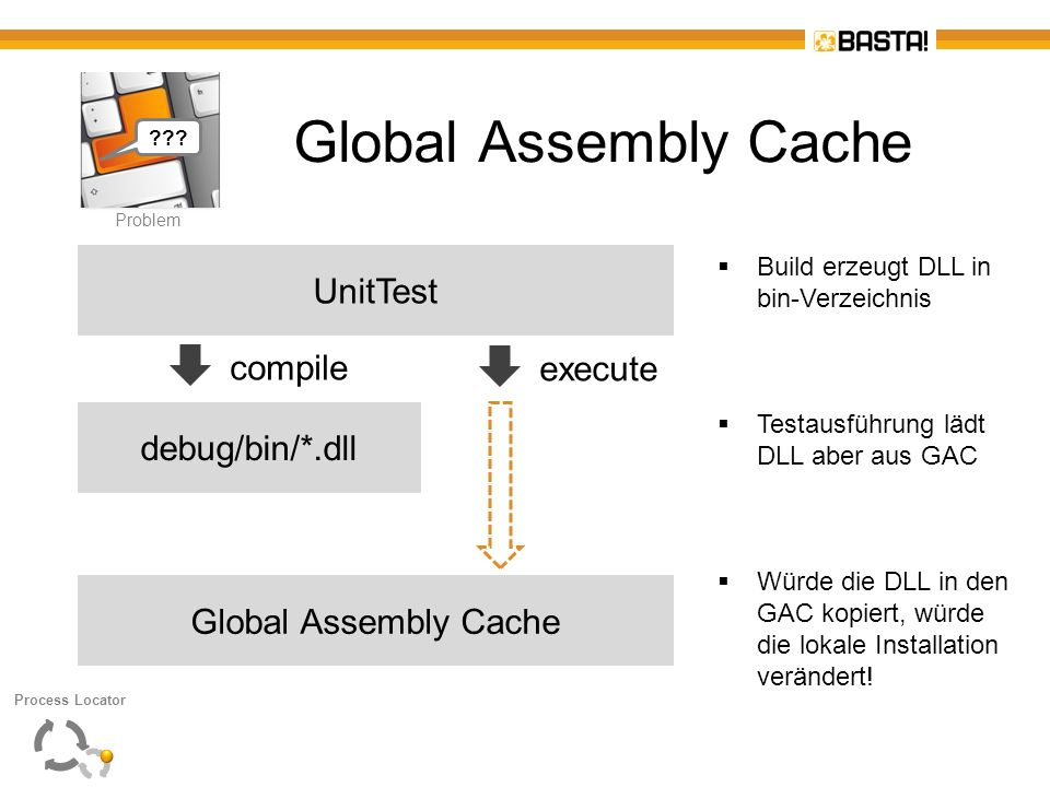 Global Assembly Cache UnitTest compile execute debug/bin/*.dll