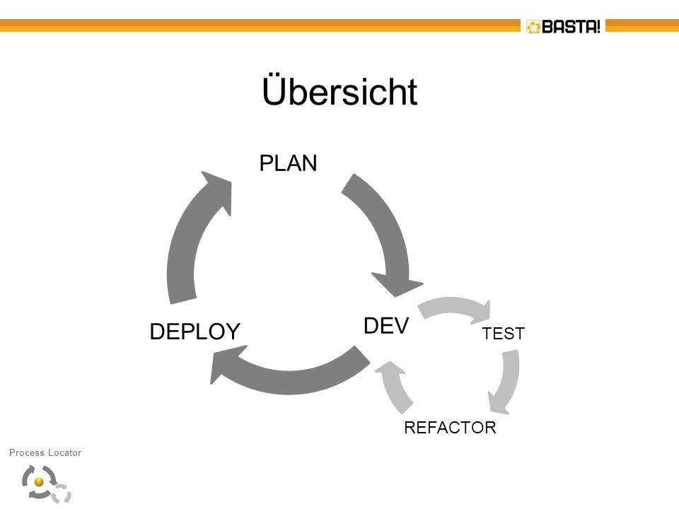 Übersicht PLAN DEV DEPLOY TEST REFACTOR Christian Process Locator
