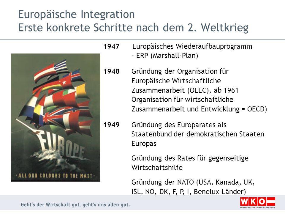 Europäische Integration Erste konkrete Schritte nach dem 2. Weltkrieg