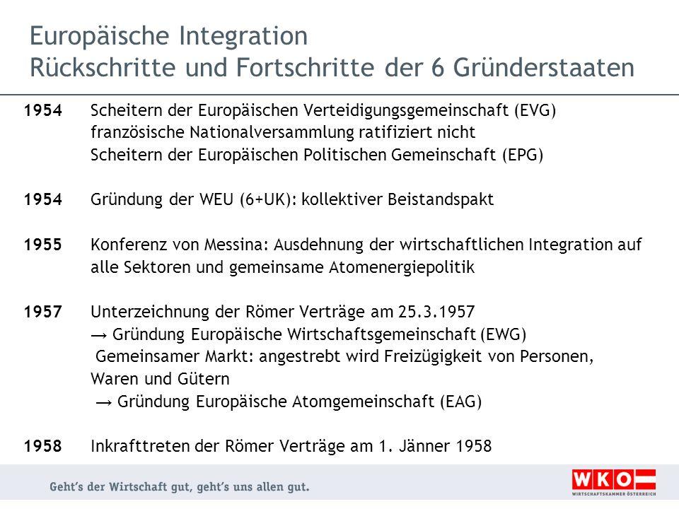 Europäische Integration Rückschritte und Fortschritte der 6 Gründerstaaten