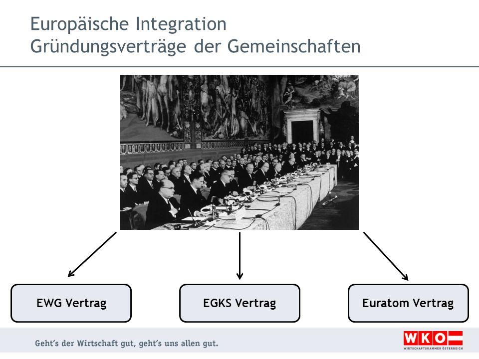 Europäische Integration Gründungsverträge der Gemeinschaften