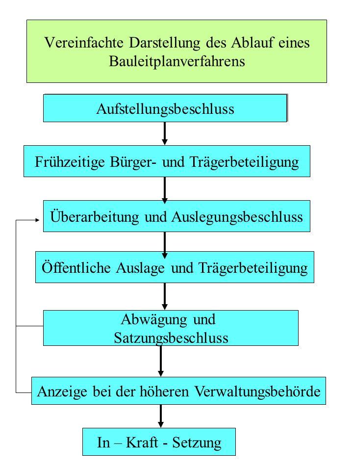 Vereinfachte Darstellung des Ablauf eines Bauleitplanverfahrens