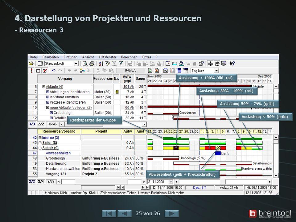 4. Darstellung von Projekten und Ressourcen - Ressourcen 3