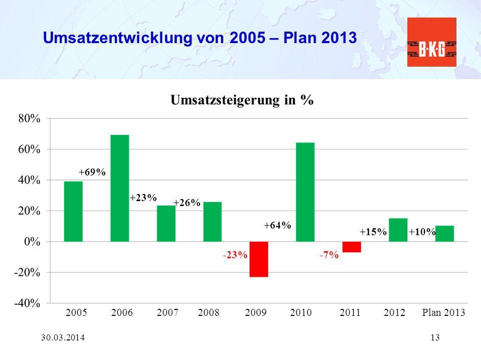 Umsatzentwicklung von 2005 – Plan 2013