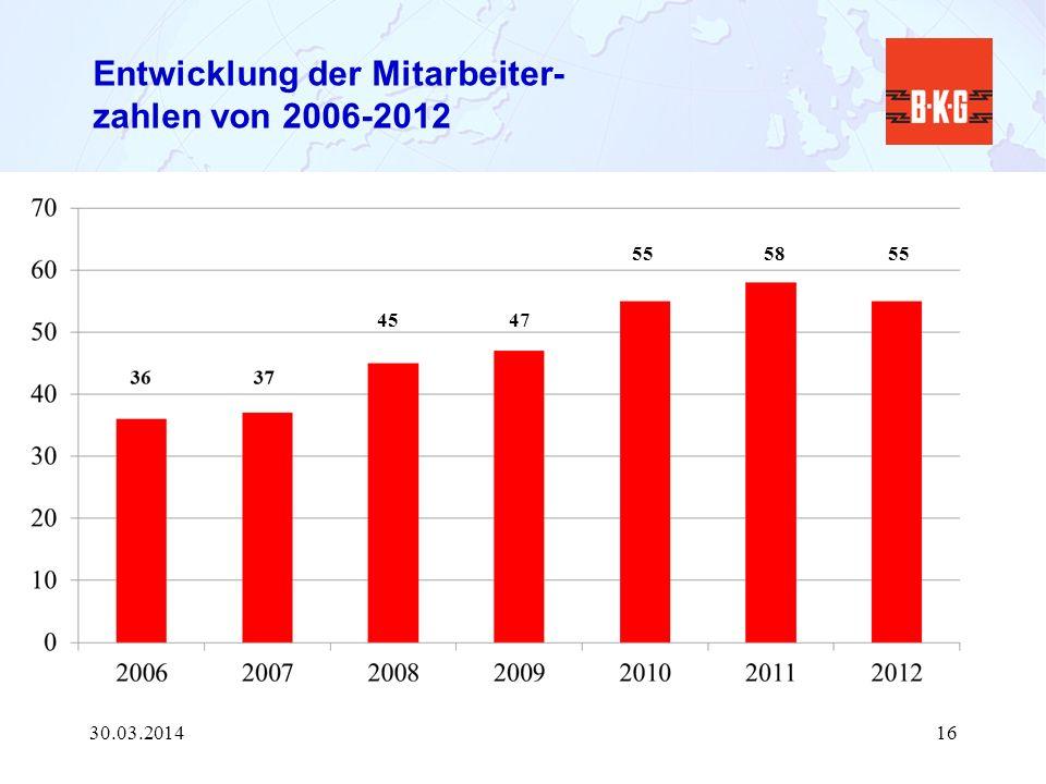 Entwicklung der Mitarbeiter- zahlen von 2006-2012