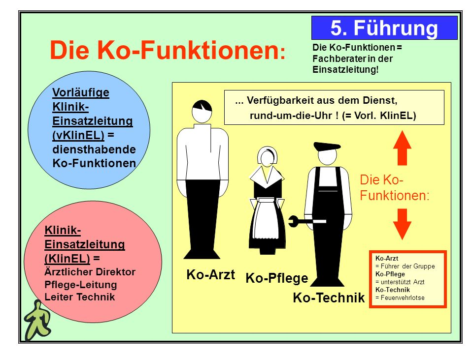 Die Ko-Funktionen: 5. Führung rund-um-die-Uhr ! (= Vorl. KlinEL)