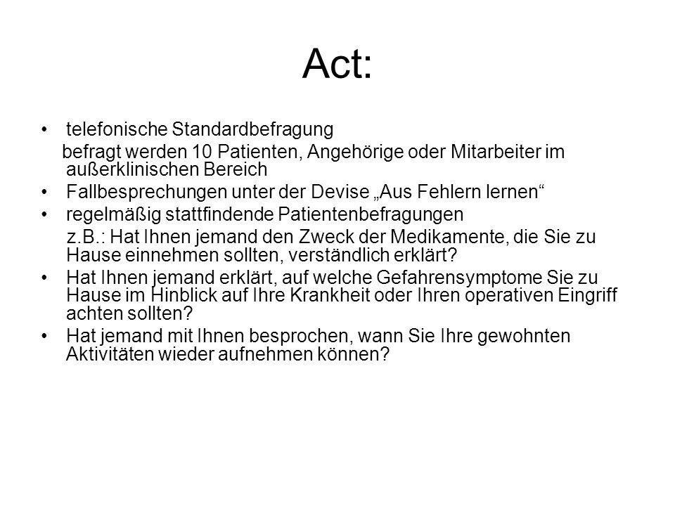 Act: telefonische Standardbefragung