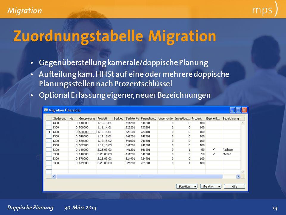 Zuordnungstabelle Migration