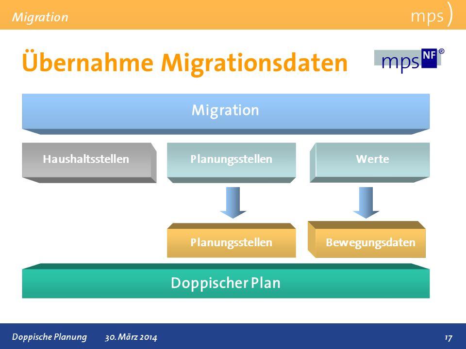 Übernahme Migrationsdaten