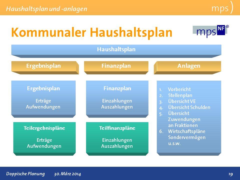 Kommunaler Haushaltsplan
