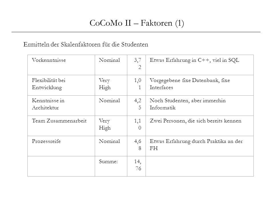 CoCoMo II – Faktoren (1) Ermitteln der Skalenfaktoren für die Studenten. Vorkenntnisse. Nominal. 3,72.