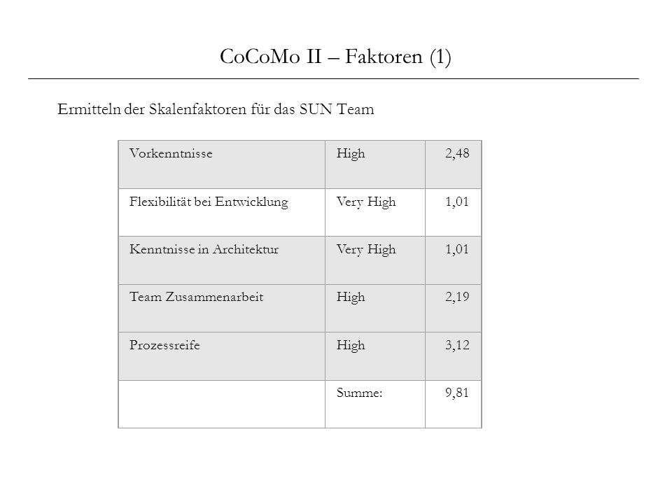 CoCoMo II – Faktoren (1) Ermitteln der Skalenfaktoren für das SUN Team