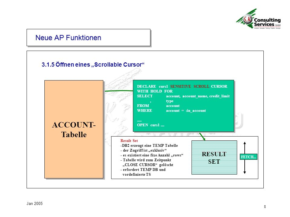 ACCOUNT- Tabelle Neue AP Funktionen RESULT SET
