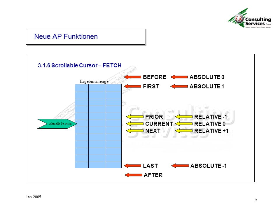 Neue AP Funktionen 3.1.6 Scrollable Cursor – FETCH BEFORE ABSOLUTE 0