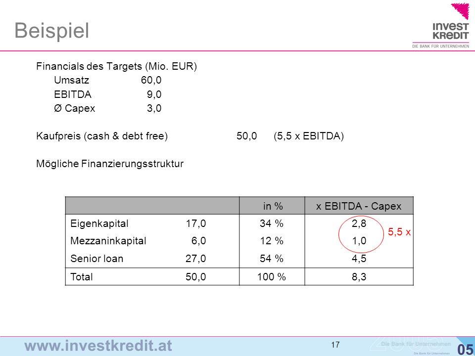 Beispiel Financials des Targets (Mio. EUR) Umsatz 60,0 EBITDA 9,0