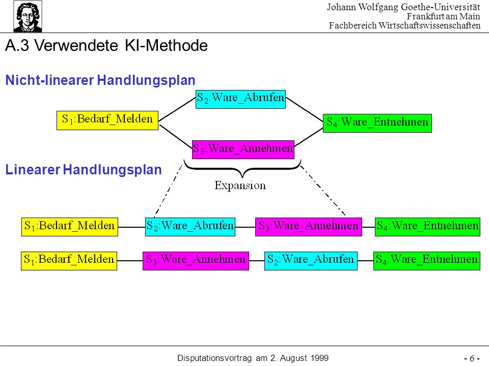 A.3 Verwendete KI-Methode