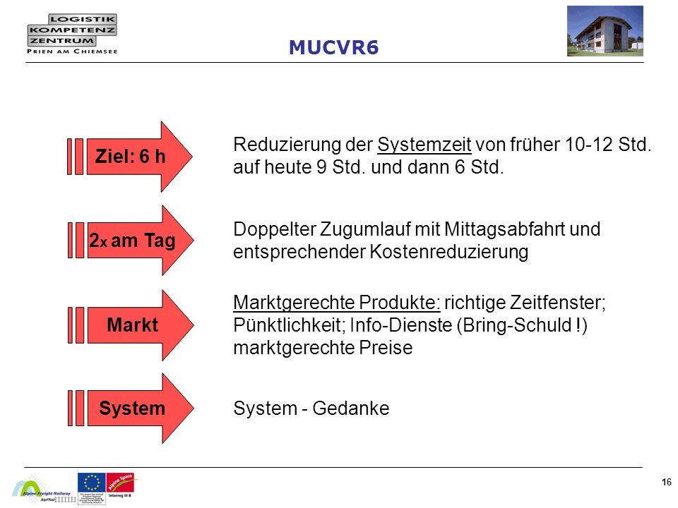 MUCVR6Ziel: 6 h. Reduzierung der Systemzeit von früher 10-12 Std. auf heute 9 Std. und dann 6 Std. Doppelter Zugumlauf mit Mittagsabfahrt und.