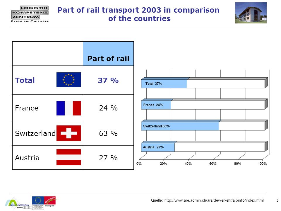 Part of rail transport 2003 in comparison