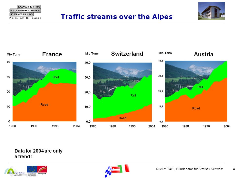 Traffic streams over the Alpes