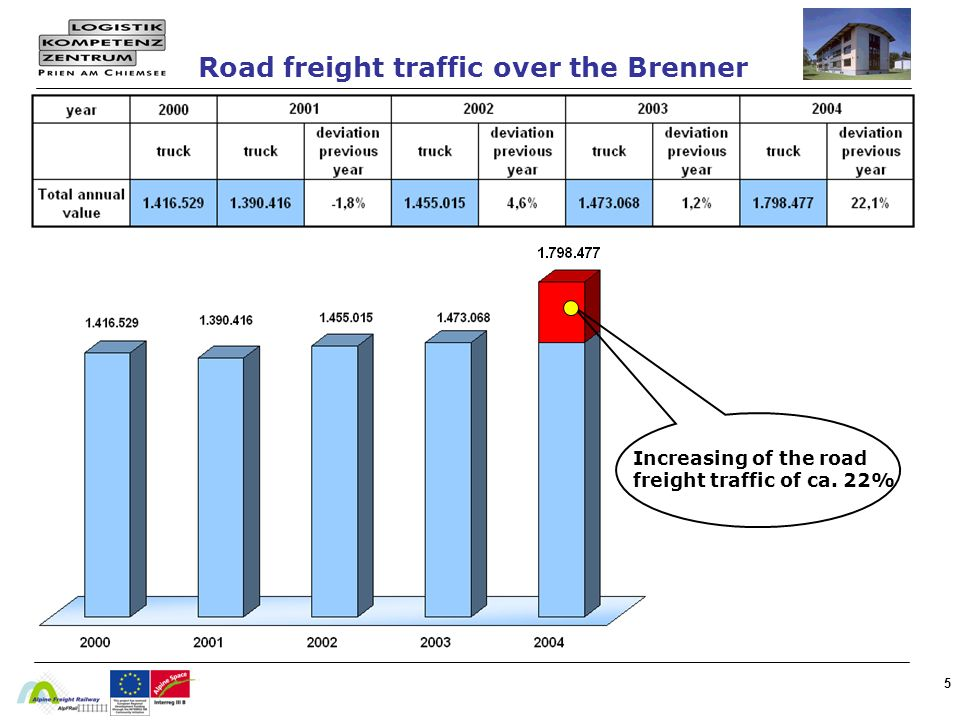Road freight traffic over the Brenner