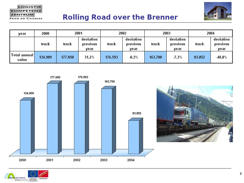 Rolling Road over the Brenner