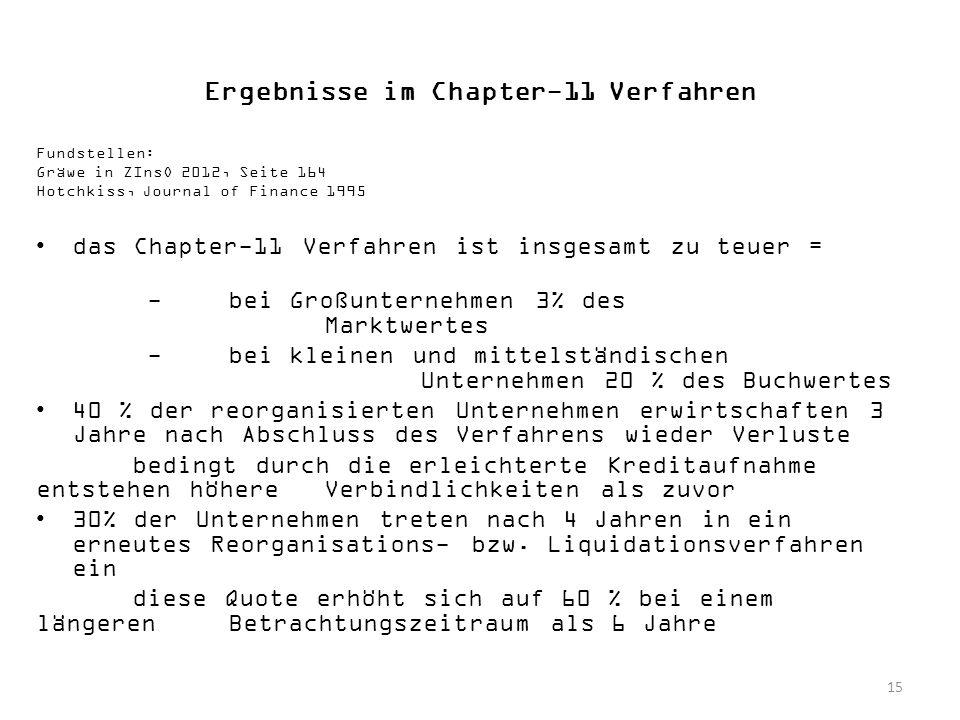 Ergebnisse im Chapter-11 Verfahren