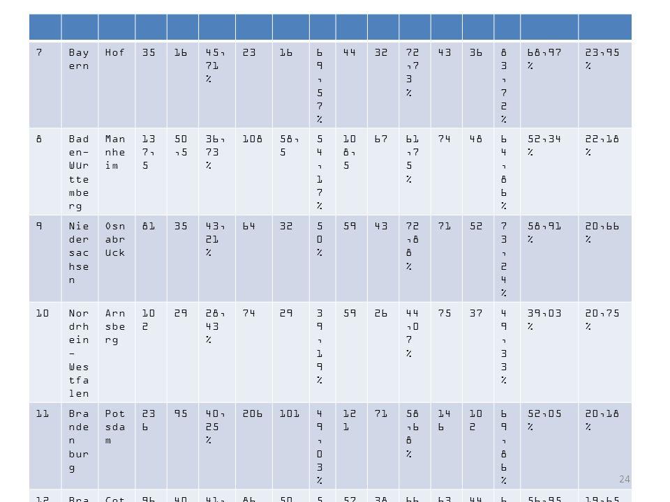 7 Bayern. Hof. 35. 16. 45, 71 % 23. 69,57 % 44. 32. 72,73 % 43. 36. 83,72 % 68,97 % 23,95 %