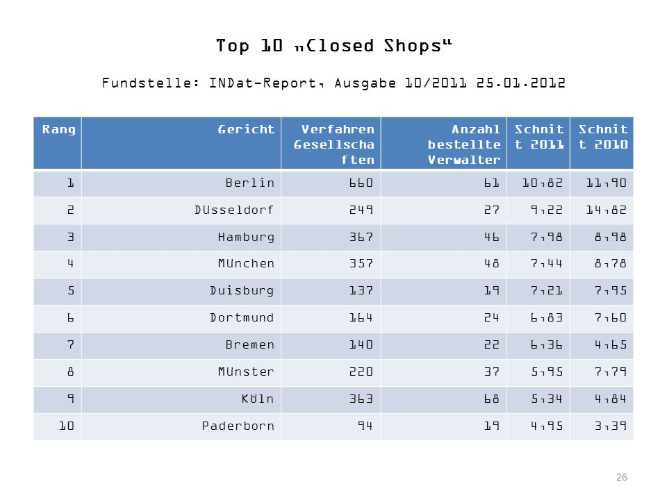 "Top 10 ""Closed Shops Fundstelle: INDat-Report, Ausgabe 10/2011 25. 01"