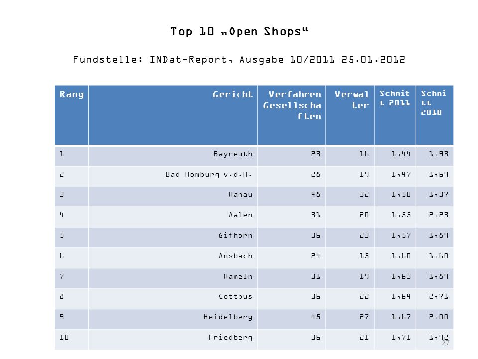 "Top 10 ""Open Shops Fundstelle: INDat-Report, Ausgabe 10/2011 25. 01"