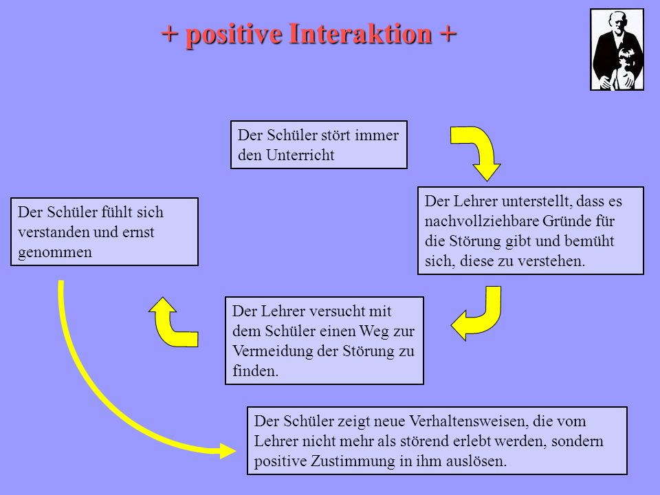 + positive Interaktion +