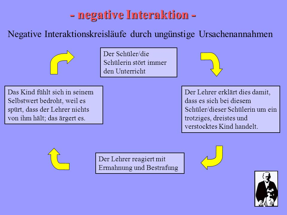 - negative Interaktion -
