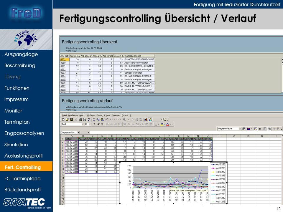 Fertigungscontrolling Übersicht / Verlauf