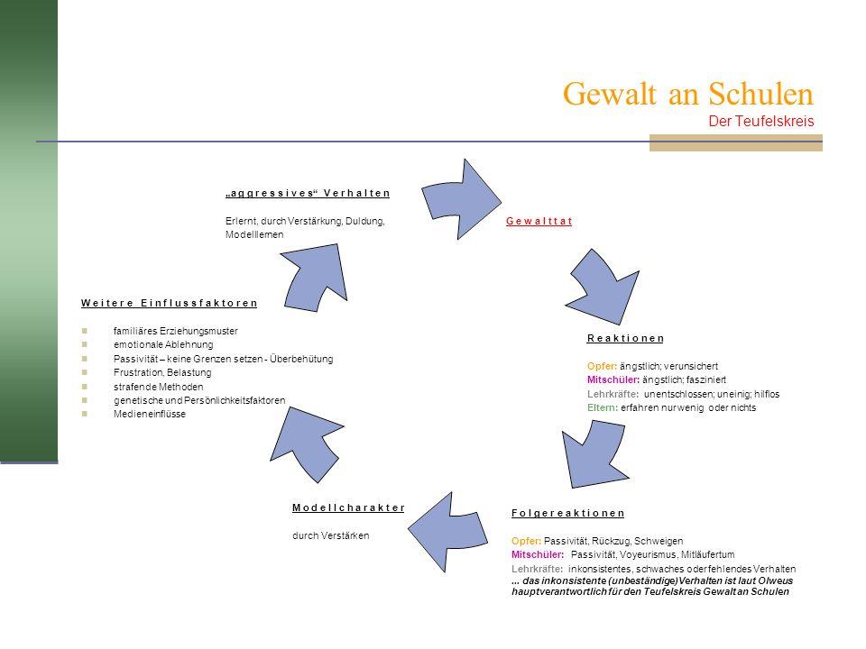 Gewalt an Schulen Der Teufelskreis