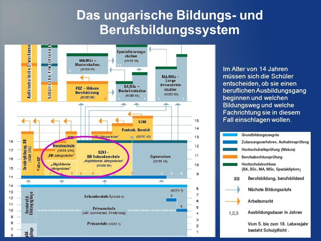 Das ungarische Bildungs- und Berufsbildungssystem