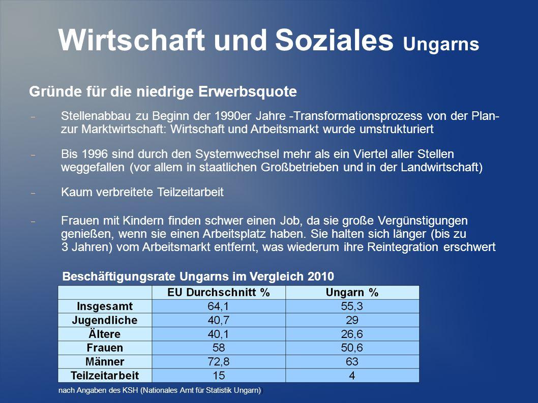 Wirtschaft und Soziales Ungarns