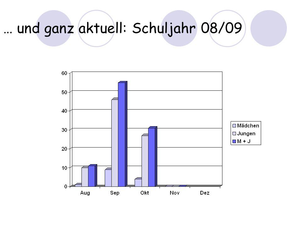 … und ganz aktuell: Schuljahr 08/09