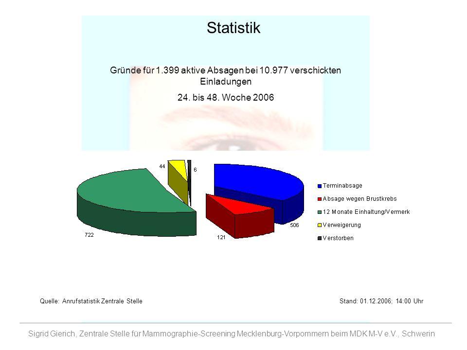 Gründe für 1.399 aktive Absagen bei 10.977 verschickten Einladungen