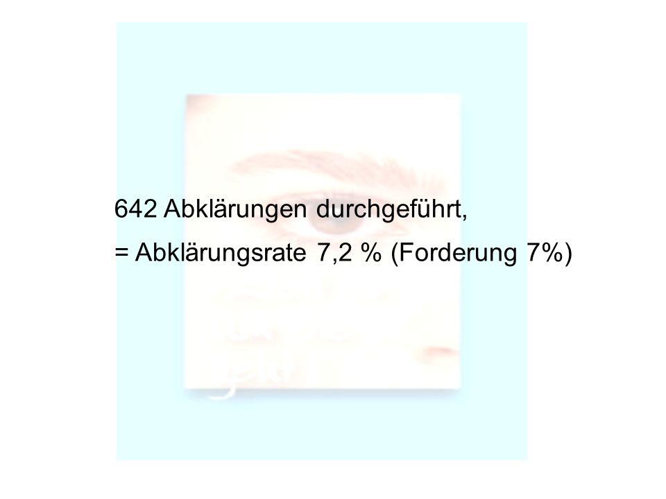 642 Abklärungen durchgeführt,